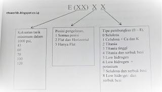 Kode Elektroda