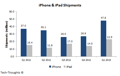 iPhone & iPad Shipments