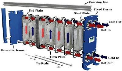 nguyên lý bộ trao đổi nhiệt dạng tấm, bộ trao đổi nhiệt bằng nước