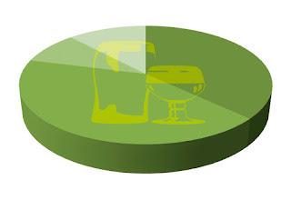 Tabla de porcentajes del Jardín del Lúpulo