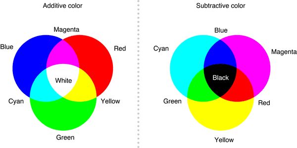 Color Mixing Theories