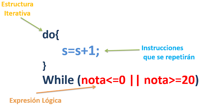 Estructura Iterativa Bucle Do While Curso De Java
