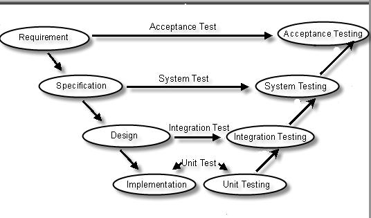 Model In Software Testing V Diagram Head Unit Wiring Explanation Data Schema C And Net Step By With Interview Questions Shivprasad Koirala Sony Radio