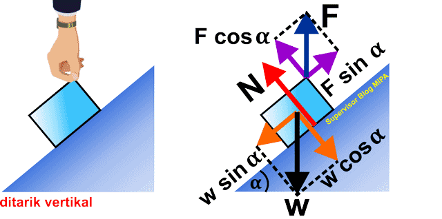 aplikasi atau penerapan hukum newton pada gerak Benda Ditarik Vertikal pada Bidang Miring Licin