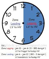 Zona lag dan lead jam trafo