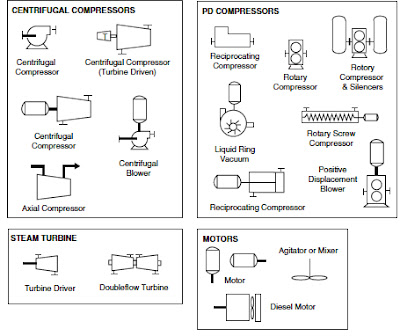 Process Flow Sheets Flow Chart Symbols