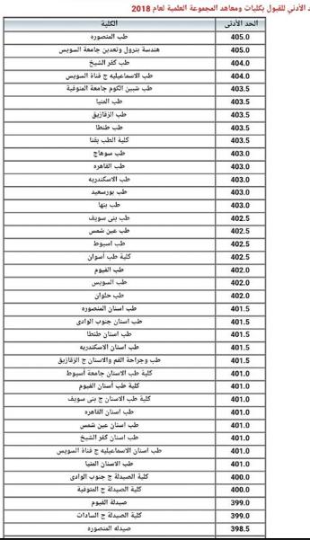 خدمات تنسيق القبول بالكليات والمعاهد 2018 | tansik.egypt.gov.eg