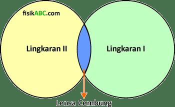 pembentukan lensa cembung (konveks)