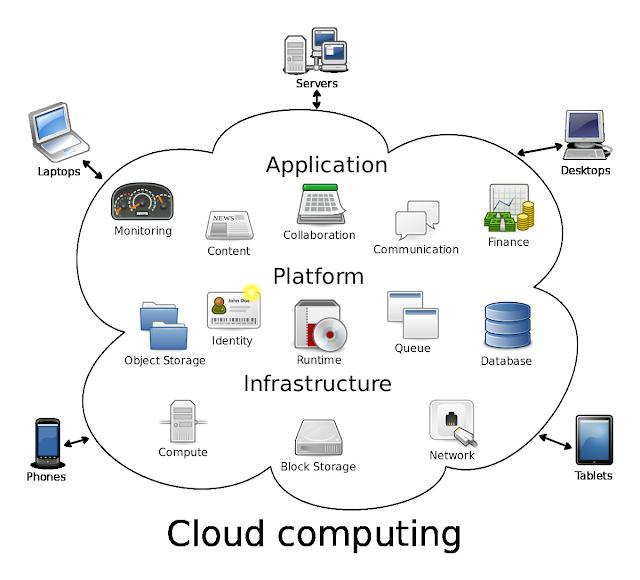Différence entre Big Data et Cloud Computing