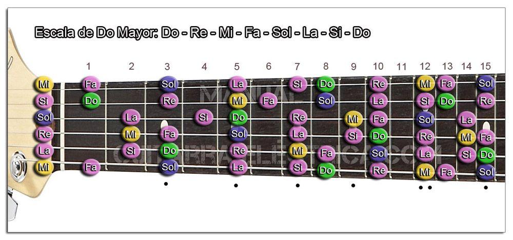 Glosario de Escalas Mayores y menores de Guitarra