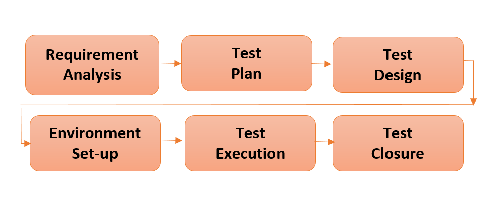 Software Testing Tutorials And Automation Software Testing Life Cycle Stlc