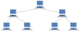 Topologi Jaringan Komputer, Computer Network Topology, Tree, Pohon