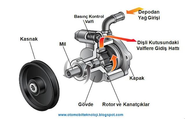 paletli pompa-kanatçıklı pompa-hidrolik direksiyon pompası