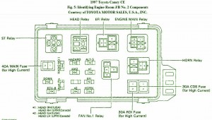 toyota fuse box diagram fuse box toyota 1997 camry ce diagram. Black Bedroom Furniture Sets. Home Design Ideas