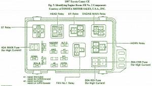 Toyota Fuse Box Diagram: Fuse Box Toyota 1997 Camry CE Diagram