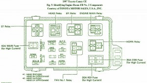 Fuse Box Toyota 1997 Camry CE Diagram | Circuit Schematic learn
