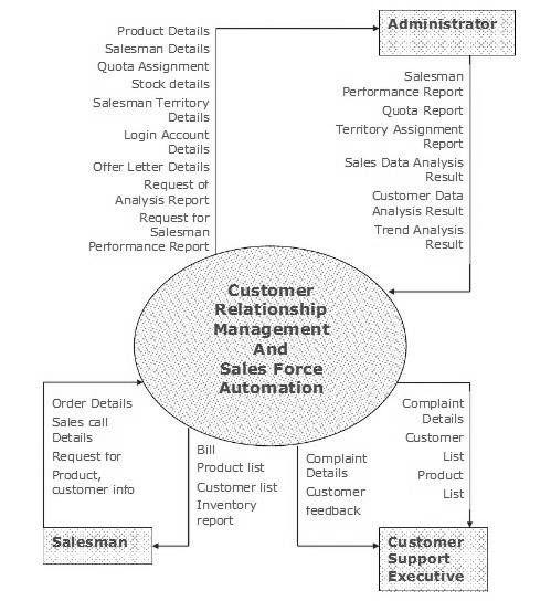 customer relationship management in database