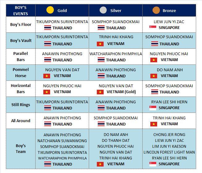 Sea Sports News Gymnastics At The 8th Asean School Games 2016