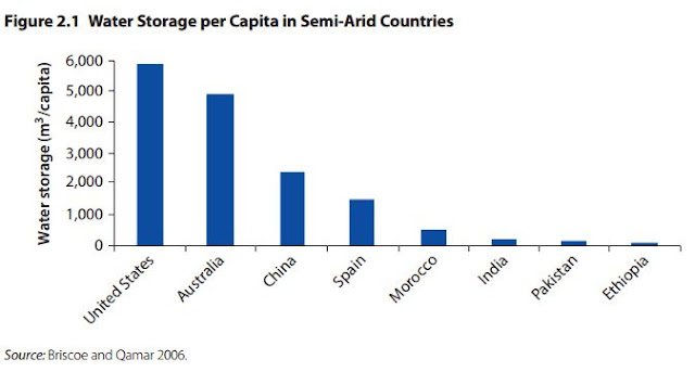 Water Storage per Capita in Semi-Arid Countries