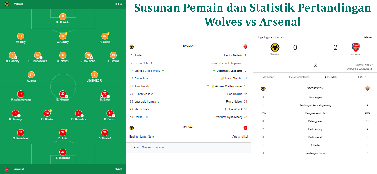 Hasil Wolves vs Arsenal