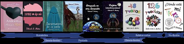 resumen por géneros de los libros de Déborah F. Muñoz