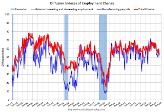 Employment: August Diffusion Indexes