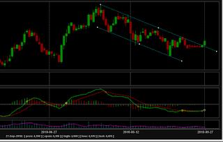 Perubahan trend saham JSMR