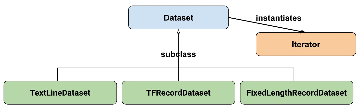 Introduction to TensorFlow Datasets and Estimators