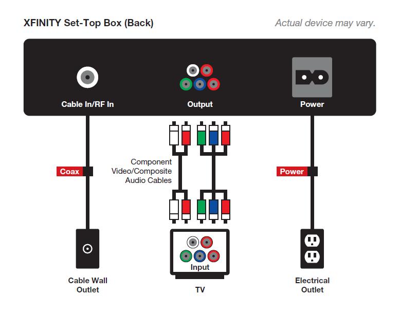criticism of comcast troubleshoot comcast cable box. Black Bedroom Furniture Sets. Home Design Ideas