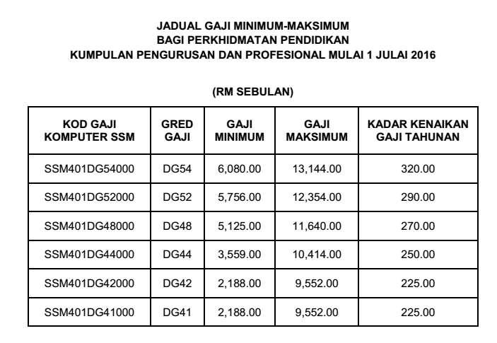 Terbaru Gaji Minimum Maksimum Bagi Ppp Mulai 1 Julai 2016 Mykssr Com