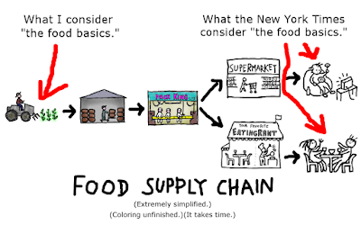 From farm to warehouse to processing and packaging to supermarket or restaurant to final consumer