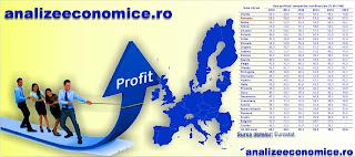 Topul statelor UE după remunerarea capitalului
