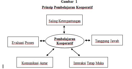 Model Pembelajaran Kooperatif Bag 1 Makalah Lengkap Pustaka Ilmiah
