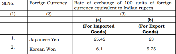 Customs Exchange Rate Notification w.e.f. 17th May 2019
