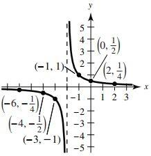 y = 1/(x + 2) graph
