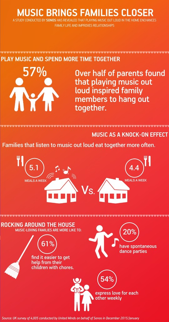 Music brings families closer infographic