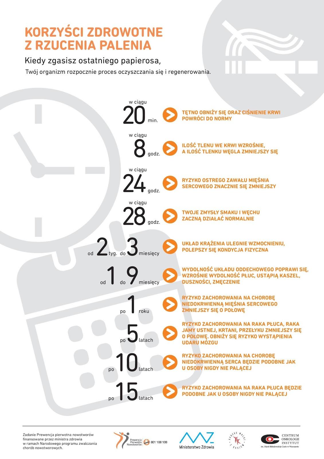 Infografika :: Korzyści z rzucenia palenia