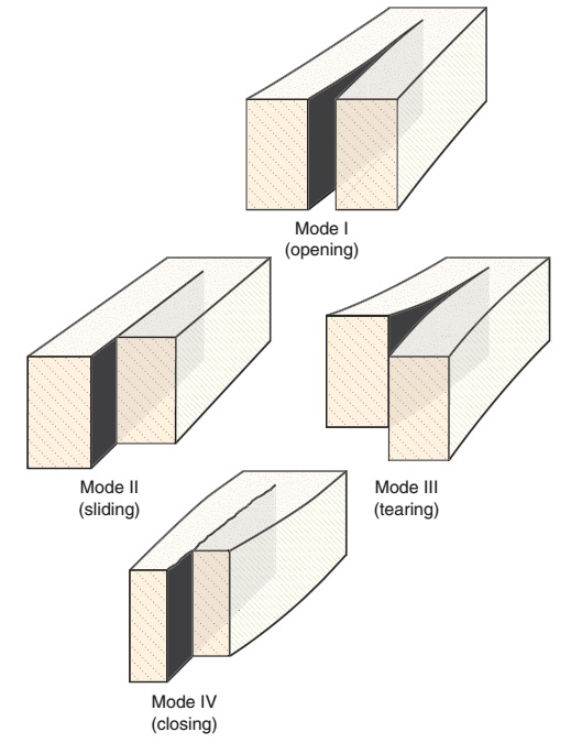 Types of fractures ~ Learning Geology
