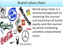 what is brand value image