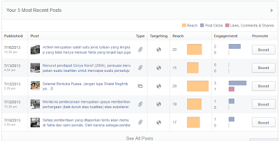 Tampilan dashboard popular post pada fan page