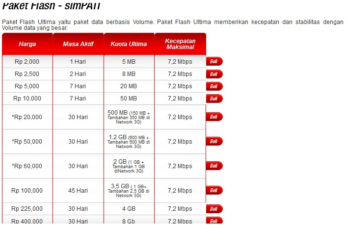 Paket Internet Telkomsel Murah Januari 2016