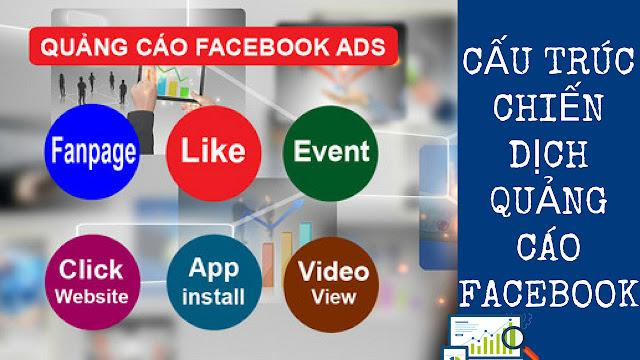 Cấu Trúc Chiến Dịch Quảng Cáo Facebook (Campaign)