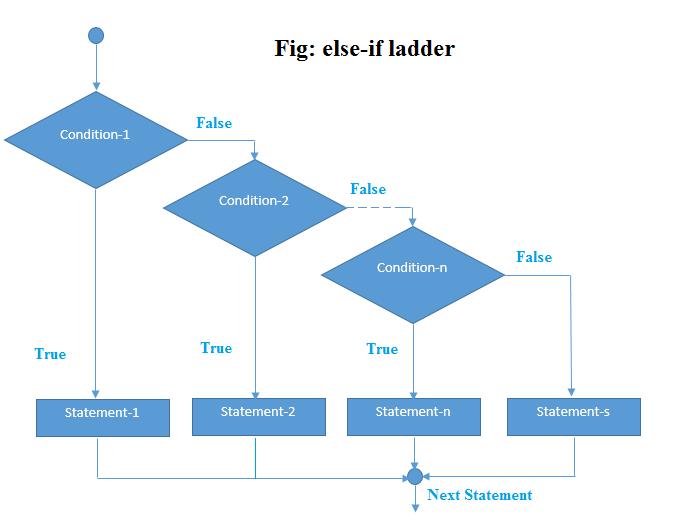 Java if-else-if ladder Statement