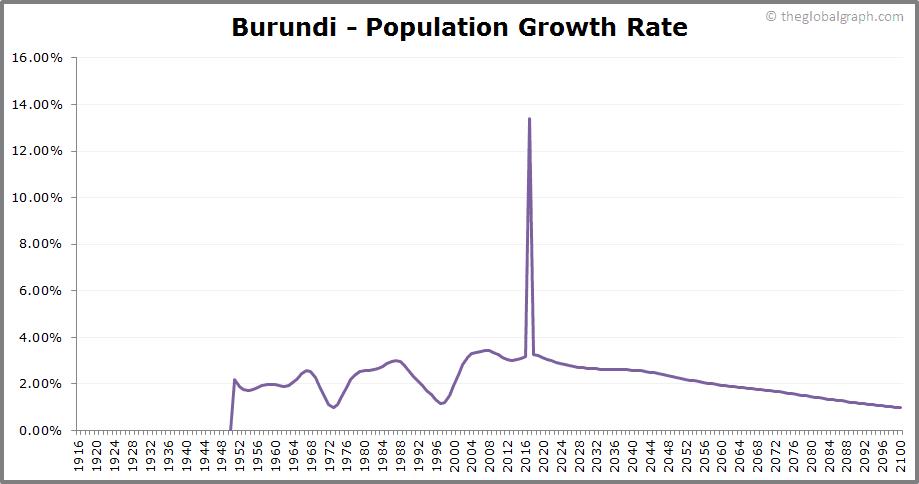 Burundi  Population Growth Rate