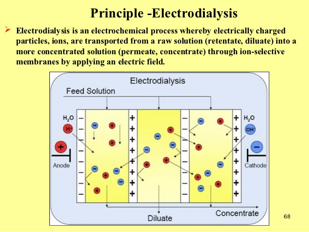 continuous deionization and continuous electro deionization systems essay Continuous electro-deionization (cedi) is the most advanced generation of ion exchange technology and it is achieved electrochemically, by means of ion conducting membranes and an imposed electric current.