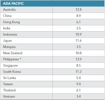 Akamai Q3 Ranking for Average Mobile Connection Speed