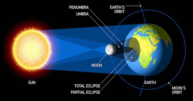 Pengertian Gerhana Matahari dan Gerhana Bulan, Jenis ...