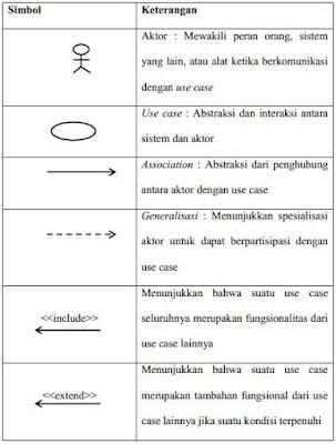 Kuliah analisa desain berorientasi objek definisi use case diagram use case diagram adalah gambar dari beberapa atau seluruh aktor dan use case dengan tujuan mengenali interaksi mereka dalam suatu ccuart Choice Image