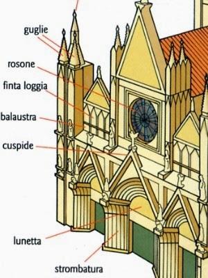 Arte semplice e poi l 39 architettura gotica e le cattedrali tra caratteristiche e gli elementi di - Elementi architettonici di una chiesa ...