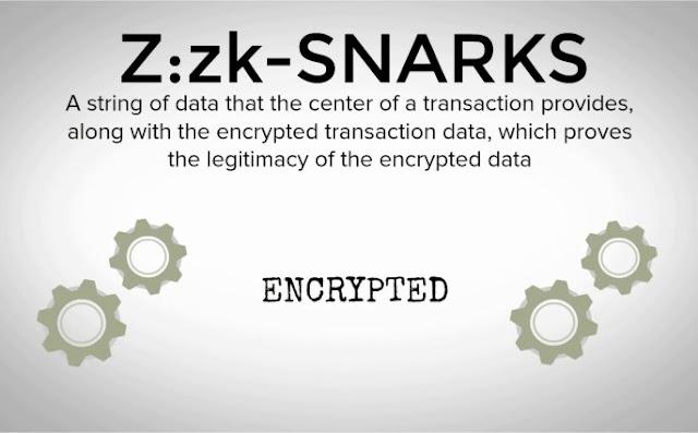 Bên trong Blockchain và giao dịch bảo mật